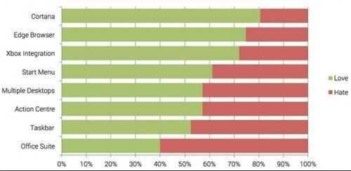 92% netizens love Win10 best features is Cortana