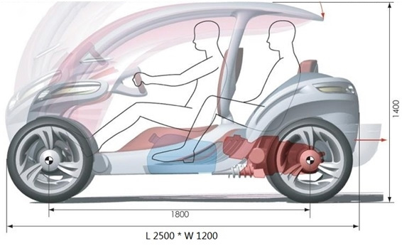 Low-speed electric vehicles standard wind mutations: as with ordinary passenger cars